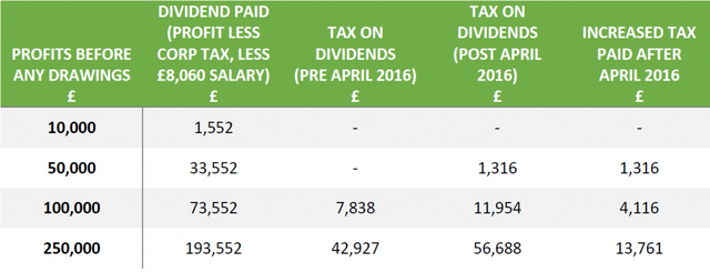 Dividend changes from April 2016 image